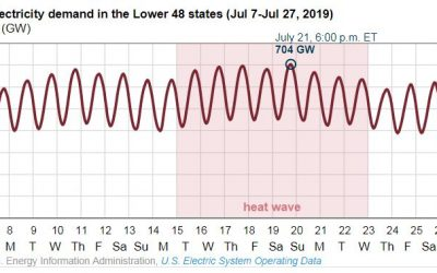 Electricity Demand Spikes in Summer Heatwave